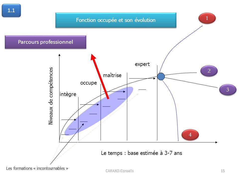 CARAXO-Conseils15 2 2 3 3 1 1 intègre occupe maîtrise expert Le temps : base estimée à 3-7 ans Niveaux de compétences Fonction occupée et son évolutio