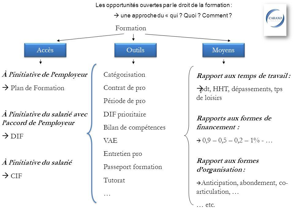 Formation Accès Outils Moyens À linitiative de lemployeur Plan de Formation À linitiative du salarié avec laccord de lemployeur DIF À linitiative du s