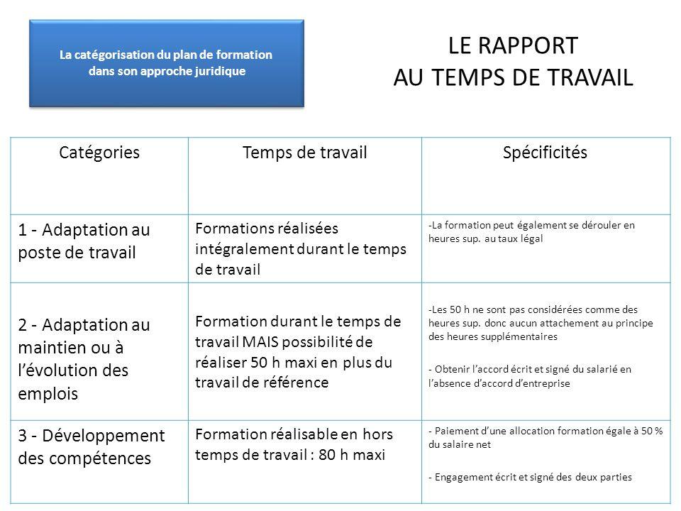 LE RAPPORT AU TEMPS DE TRAVAIL CatégoriesTemps de travailSpécificités 1 - Adaptation au poste de travail Formations réalisées intégralement durant le