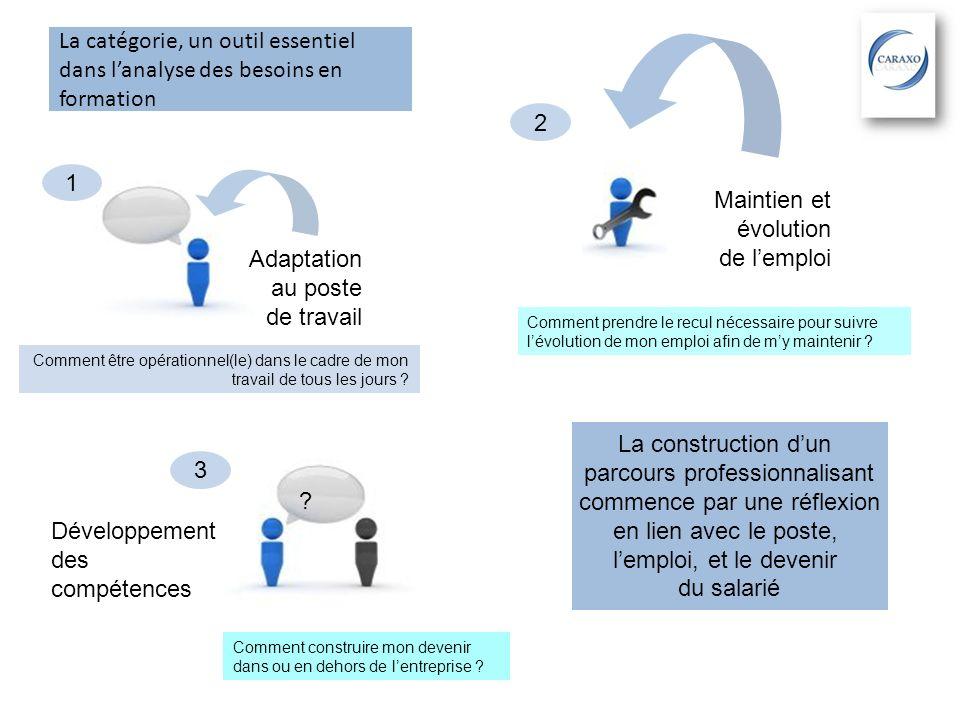 La catégorie, un outil essentiel dans lanalyse des besoins en formation Adaptation au poste de travail 1 Maintien et évolution de lemploi 2 3 Développ