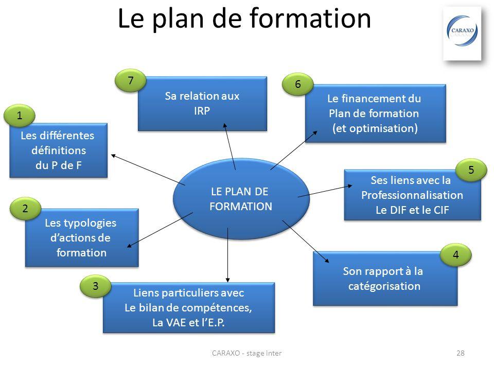 CARAXO - stage inter28 Le plan de formation LE PLAN DE FORMATION LE PLAN DE FORMATION Les différentes définitions du P de F Les différentes définition