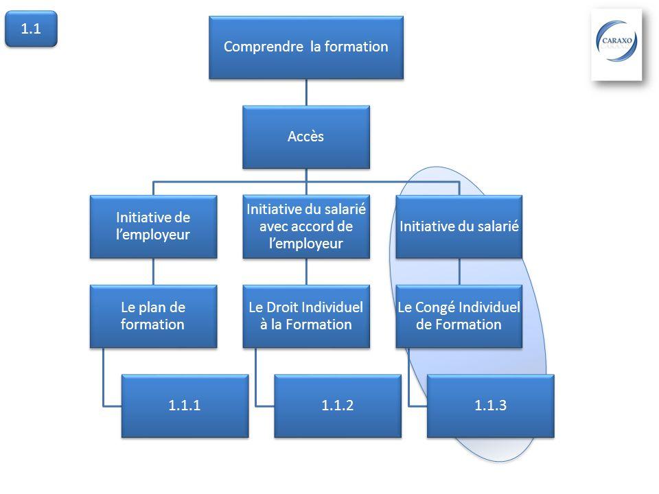 1.1.3 Le CIF: à linitiative du salarié Le CIF est un droit dabsence du salarié (CDI ou CDD) pour suivre une formation professionnelle personnelle avec laccord du FONGECIF.