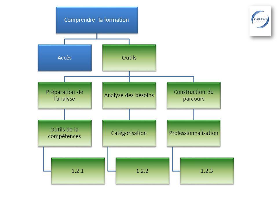 Comprendre la formation AccèsOutils Préparation de lanalyse Outils de la compétences 1.2.1 Analyse des besoins Catégorisation 1.2.2 Construction du pa