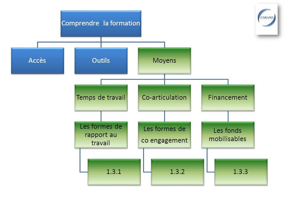 Comprendre la formation AccèsOutilsMoyens Temps de travail Les formes de rapport au travail 1.3.1 Co-articulation Les formes de co engagement 1.3.2 Fi