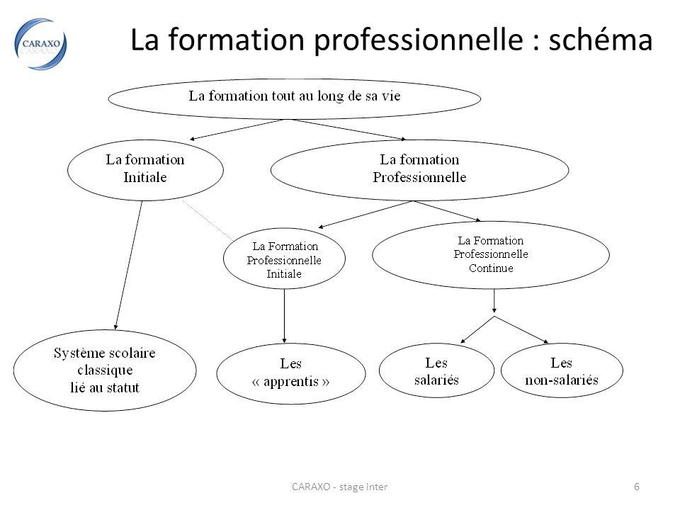 CARAXO - stage inter6 La formation professionnelle : schéma