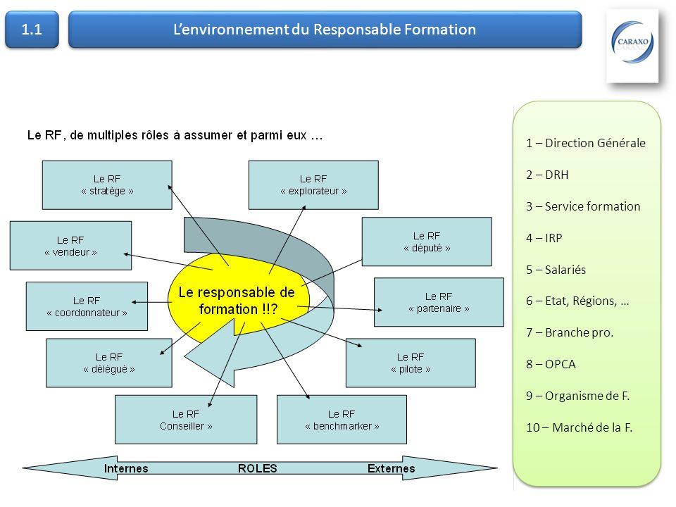Lenvironnement du Responsable Formation 1.1 1 – Direction Générale 2 – DRH 3 – Service formation 4 – IRP 5 – Salariés 6 – Etat, Régions, … 7 – Branche