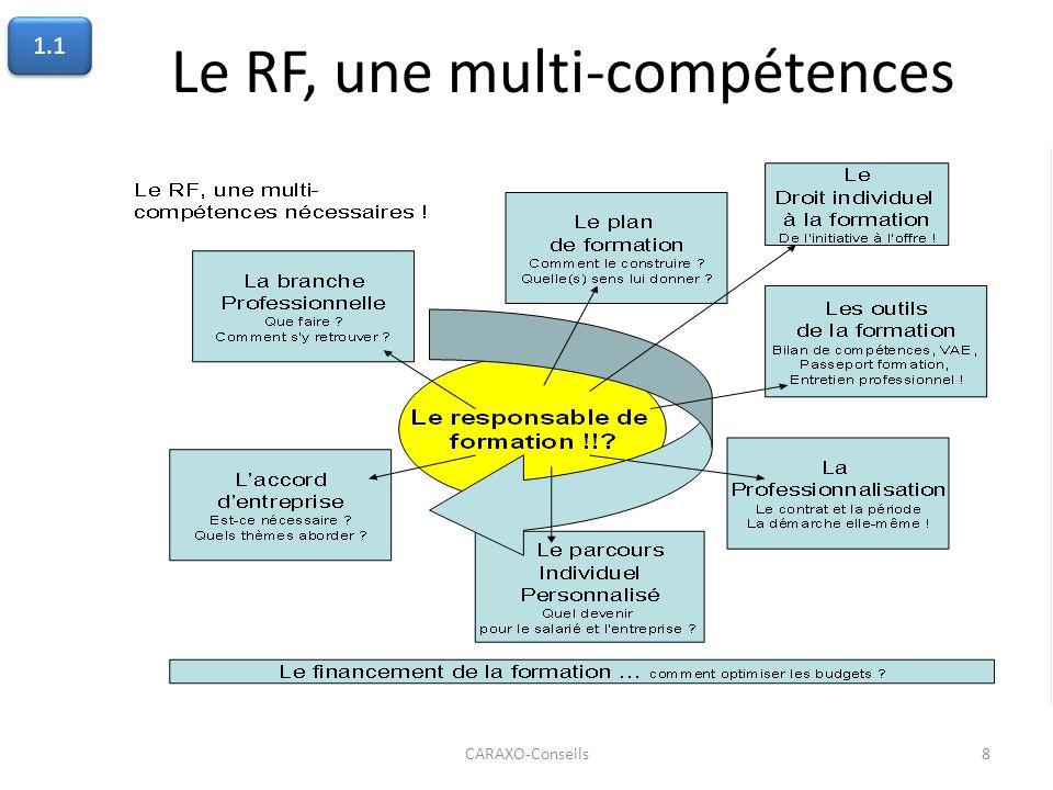 Le RF, une multi-compétences CARAXO-Conseils8 1.1