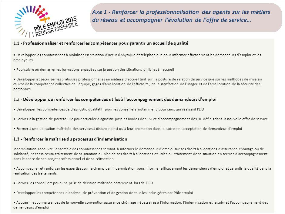 99 Axe 1 - Renforcer la professionnalisation des agents sur les métiers du réseau et accompagner lévolution de loffre de service… 1.1 - Professionnali