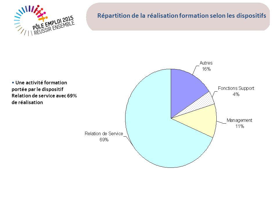 Répartition de la réalisation formation selon les dispositifs Une activité formation portée par le dispositif Relation de service avec 69% de réalisat