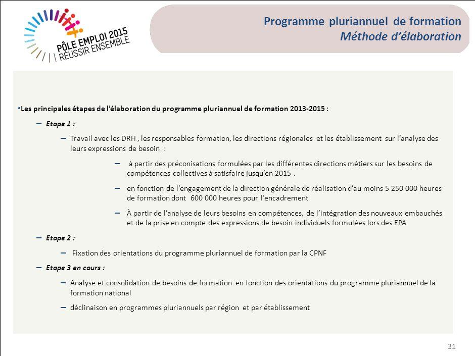31 Programme pluriannuel de formation Méthode délaboration Les principales étapes de lélaboration du programme pluriannuel de formation 2013-2015 : –