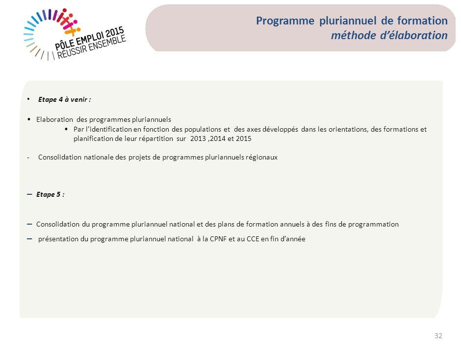32 Etape 4 à venir : Elaboration des programmes pluriannuels Par lidentification en fonction des populations et des axes développés dans les orientati