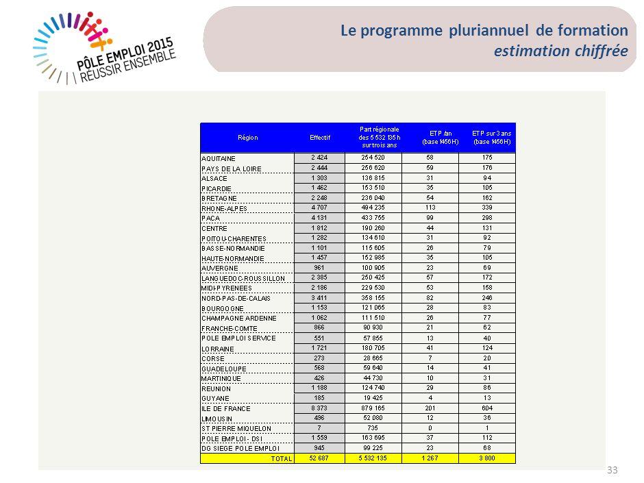 33 Le programme pluriannuel de formation estimation chiffrée