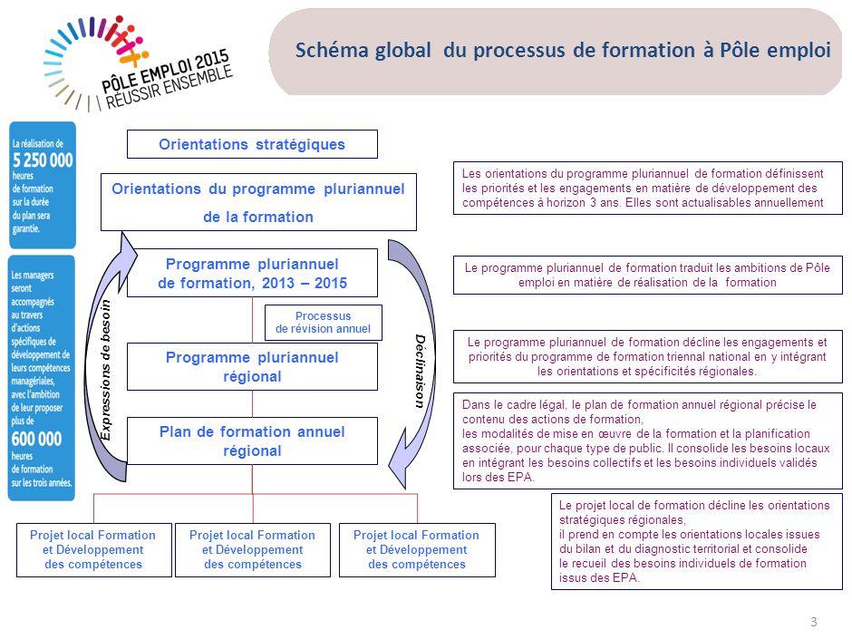 3 Schéma global du processus de formation à Pôle emploi Déclinaison Orientations du programme pluriannuel de la formation Programme pluriannuel de for