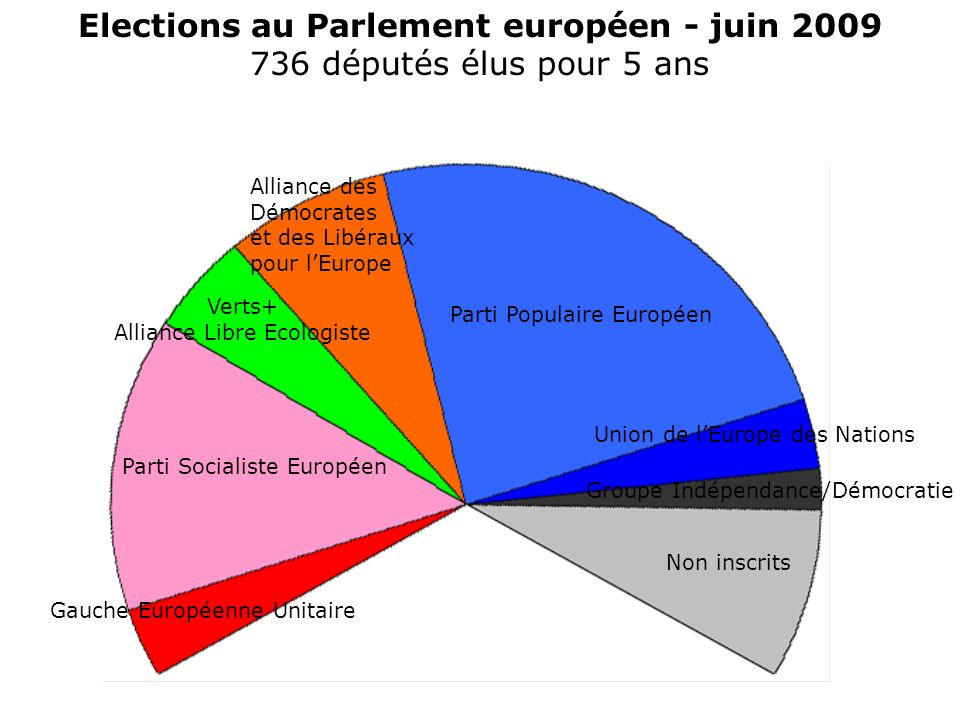 Elections au Parlement européen - juin 2009 736 députés élus pour 5 ans Parti Socialiste Européen Gauche Européenne Unitaire Verts+ Alliance Libre Ecologiste Alliance des Démocrates et des Libéraux pour lEurope Parti Populaire Européen Union de lEurope des Nations Non inscrits Groupe Indépendance/Démocratie