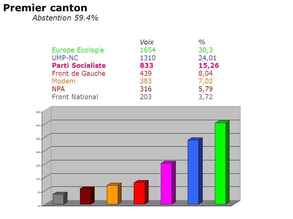 Premier canton Abstention 59.4% Voix% Europe Ecologie165430,3 UMP-NC131024,01 Parti Socialiste83315,26 Front de Gauche4398,04 Modem3837,02 NPA3165,79 Front National2033,72