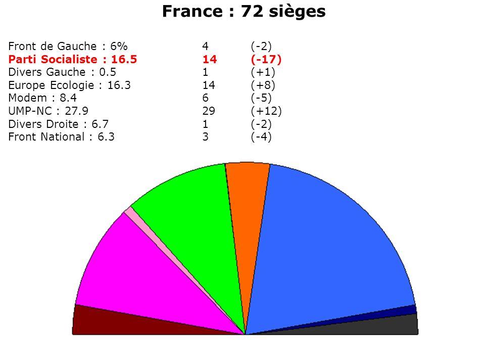 France : 72 sièges Front de Gauche : 6%4(-2) Parti Socialiste : 16.514(-17) Divers Gauche : 0.51(+1) Europe Ecologie : 16.314(+8) Modem : 8.46(-5) UMP-NC : 27.929(+12) Divers Droite : 6.71(-2) Front National : 6.33(-4)