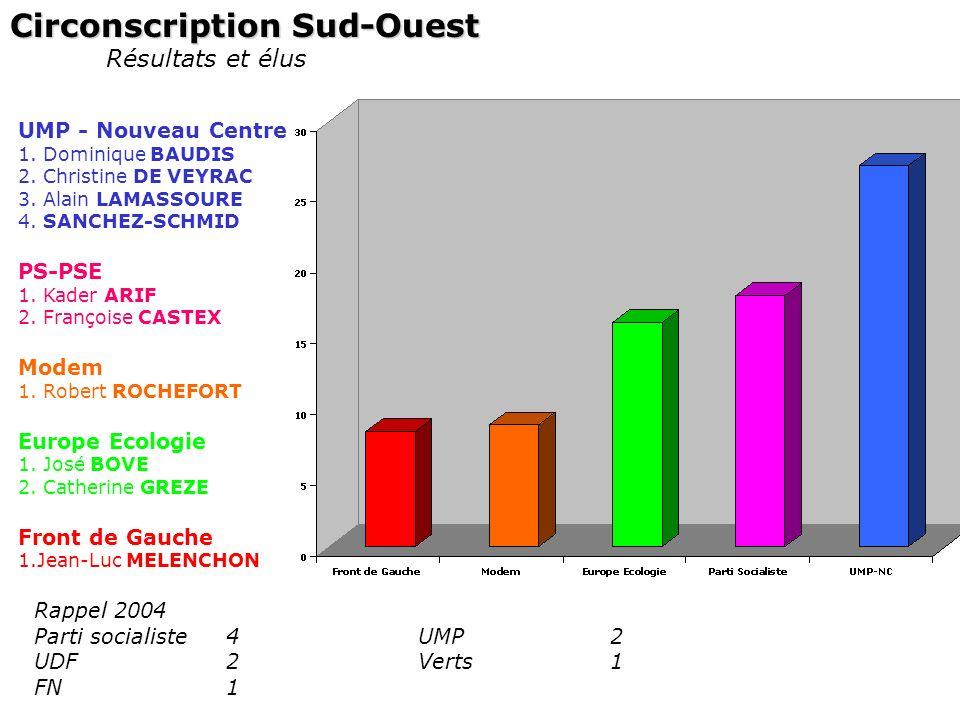 Circonscription Sud-Ouest Résultats et élus UMP - Nouveau Centre 1. Dominique BAUDIS 2. Christine DE VEYRAC 3. Alain LAMASSOURE 4. SANCHEZ-SCHMID PS-P
