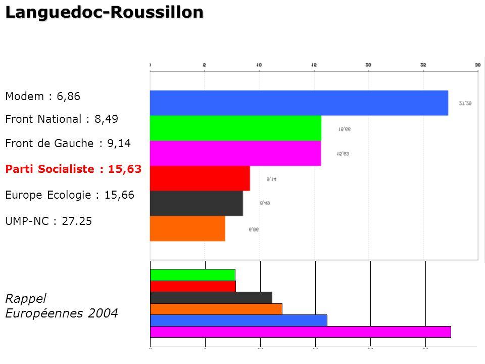 Languedoc-Roussillon Modem : 6,86 Front National : 8,49 Front de Gauche : 9,14 Parti Socialiste : 15,63 Europe Ecologie : 15,66 UMP-NC : 27.25 Rappel Européennes 2004