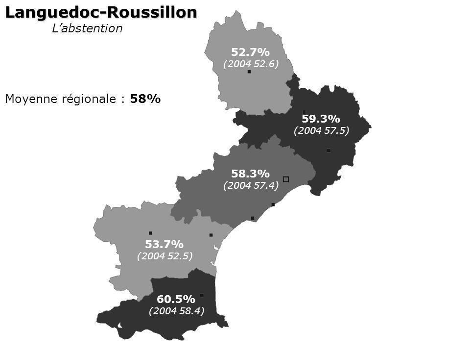 Languedoc-Roussillon Labstention Moyenne régionale : 58% 52.7% (2004 52.6) 59.3% (2004 57.5) 58.3% (2004 57.4) 53.7% (2004 52.5) 60.5% (2004 58.4)