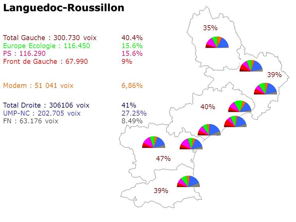 Languedoc-Roussillon Total Gauche : 300.730 voix40.4% Europe Ecologie : 116.45015.6% PS : 116.29015.6% Front de Gauche : 67.9909% 35% 39% 40% 47% 39% Total Droite : 306106 voix41% UMP-NC : 202.705 voix27.25% FN : 63.176 voix8.49% Modem : 51 041 voix6,86%