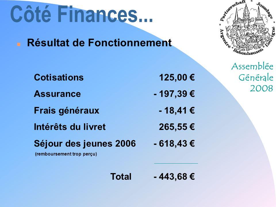 Assemblée Générale 2008 Côté Finances... n Résultat de Fonctionnement Cotisations125,00 Assurance- 197,39 Frais généraux- 18,41 Intérêts du livret265,