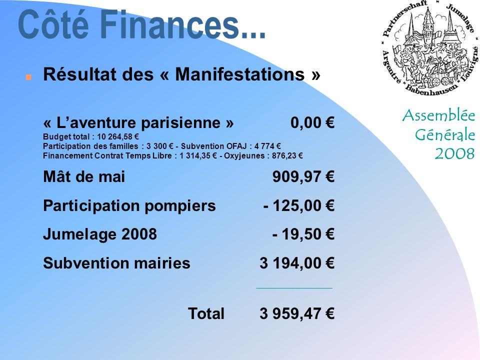 Assemblée Générale 2008 Côté Finances... n Résultat des « Manifestations » « Laventure parisienne »0,00 Budget total : 10 264,58 Participation des fam