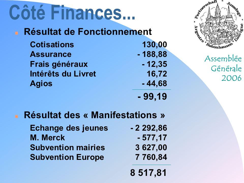 Assemblée Générale 2006 Côté Finances... n Résultat de Fonctionnement Cotisations130,00 Assurance- 188,88 Frais généraux- 12,35 Intérêts du Livret16,7