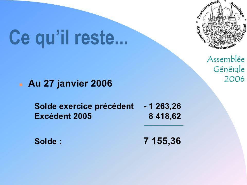 Assemblée Générale 2006 Ce quil reste... n Au 27 janvier 2006 Solde exercice précédent- 1 263,26 Excédent 20058 418,62 Solde : 7 155,36