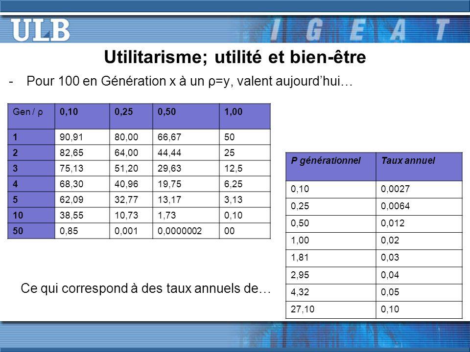 Utilitarisme; utilité et bien-être -Pour 100 en Génération x à un ρ=y, valent aujourdhui… Gen / ρ0,100,250,501,00 190,9180,0066,6750 282,6564,0044,442