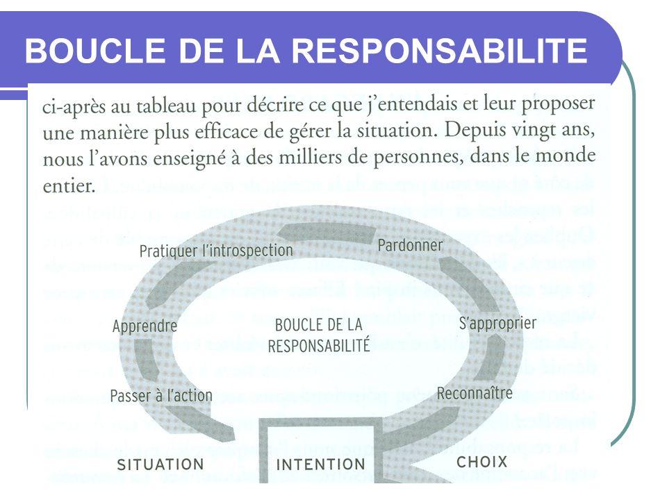 BOUCLE DE LA RESPONSABILITE