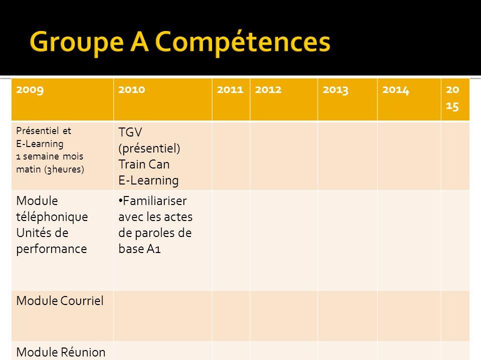 20092010201120122013201420 15 Présentiel et E-Learning 1 semaine mois matin (3heures) TGV (présentiel) Train Can E-Learning Module téléphonique Unités