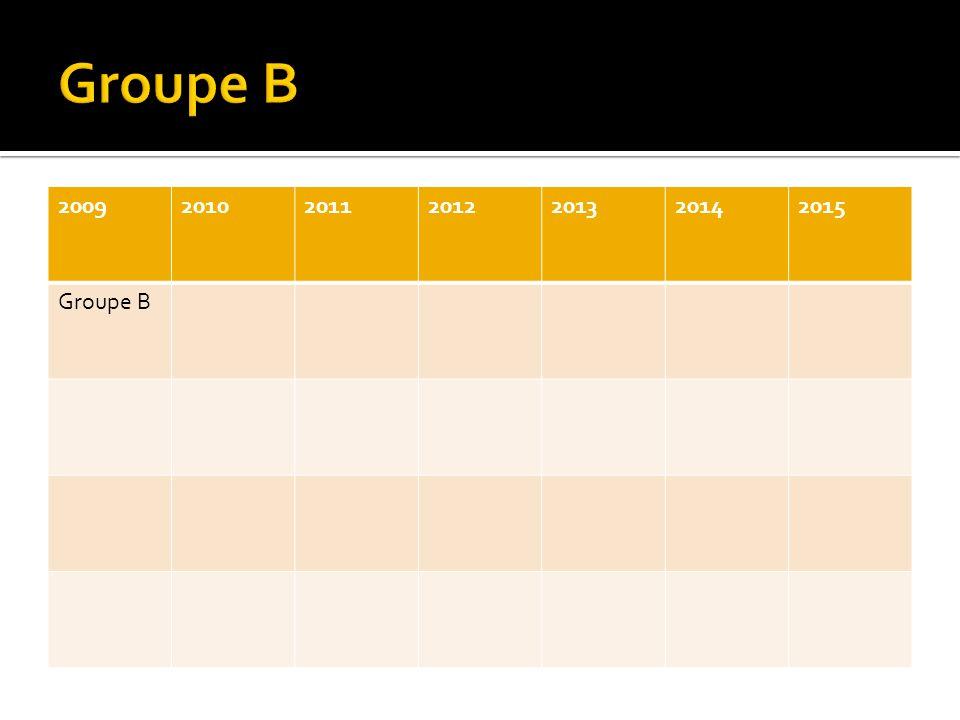 2009201020112012201320142015 Groupe B