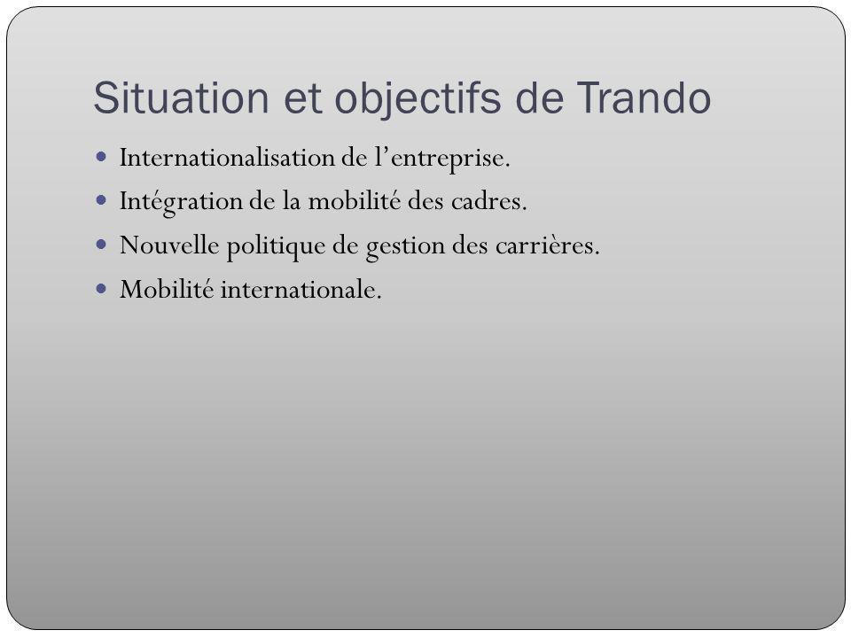 Situation et objectifs de Trando Internationalisation de lentreprise.
