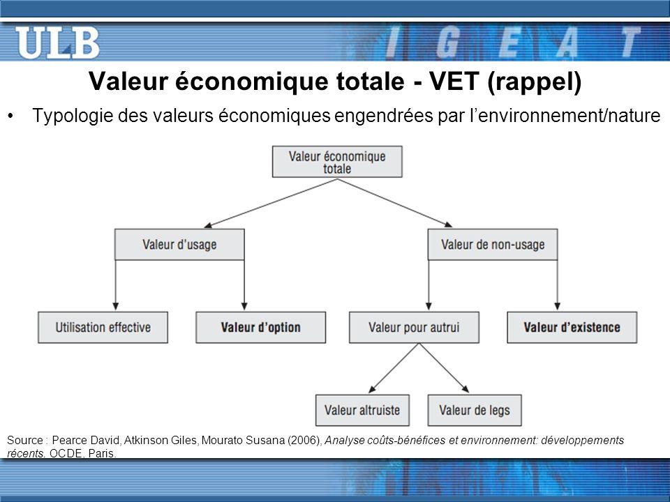 Valeur économique totale - VET (rappel) Typologie des valeurs économiques engendrées par lenvironnement/nature Source : Pearce David, Atkinson Giles,