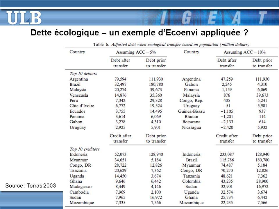 Dette écologique – un exemple dEcoenvi appliquée Source : Torras 2003
