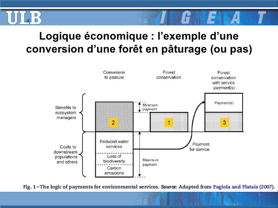 Logique économique : lexemple dune conversion dune forêt en pâturage (ou pas) 123