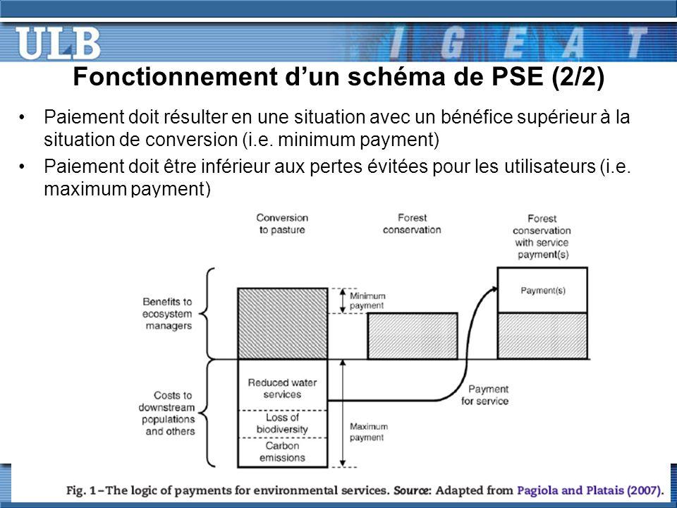 Fonctionnement dun schéma de PSE (2/2) Paiement doit résulter en une situation avec un bénéfice supérieur à la situation de conversion (i.e.