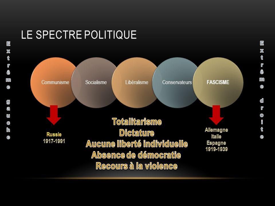 LE SPECTRE POLITIQUE CommunismeSocialismeLibéralismeConservateurs FASCISME