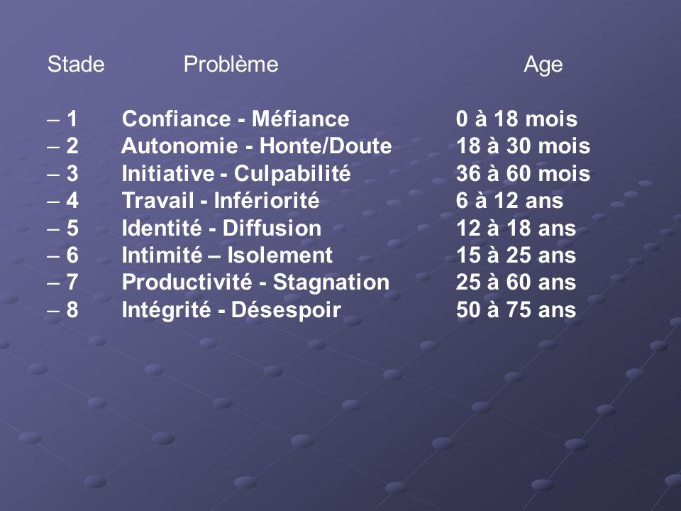 Stade Problème Age – 1 Confiance - Méfiance 0 à 18 mois – 2 Autonomie - Honte/Doute 18 à 30 mois – 3 Initiative - Culpabilité 36 à 60 mois – 4 Travail
