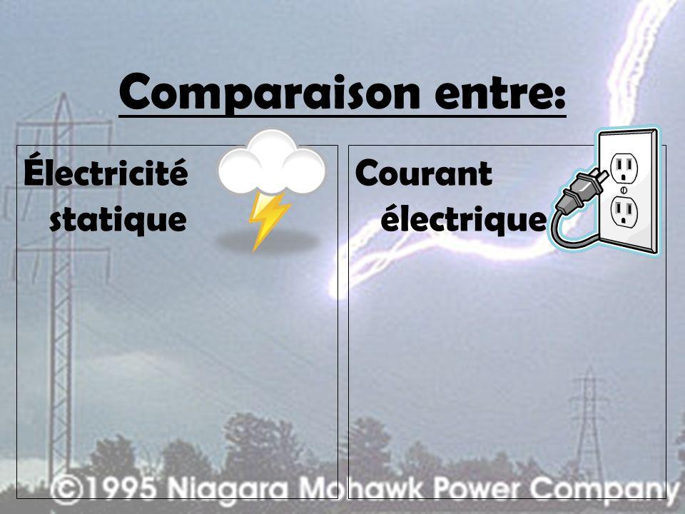 Comparaison entre: Électricité statique Lélectricité statique est une charge électrique qui demeure en position fixe sur un isolant Courant électrique