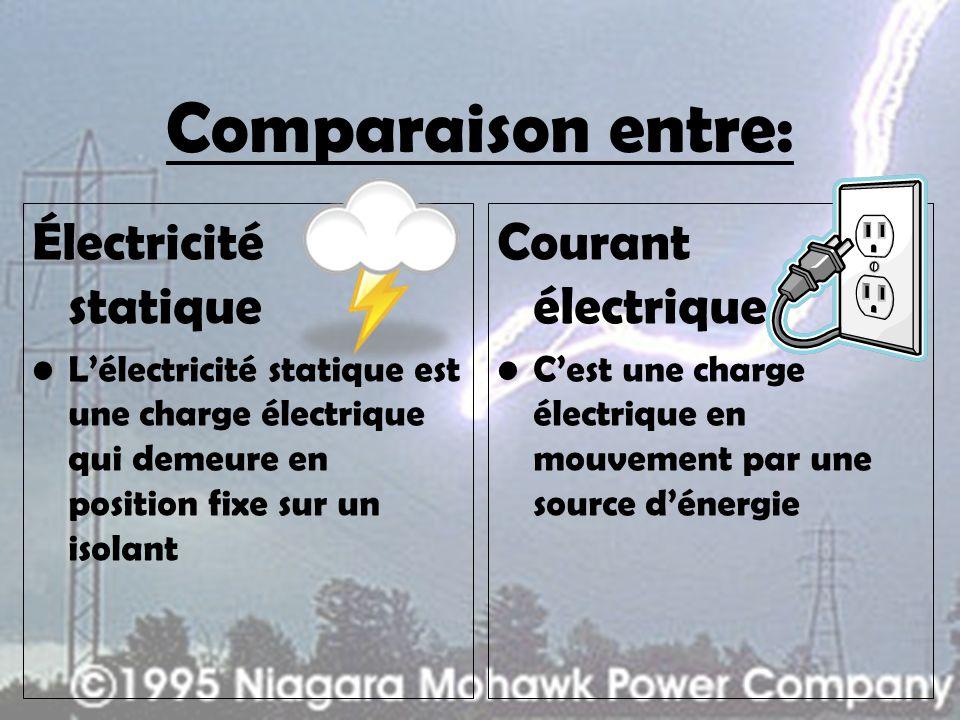 Comparaison entre: Électricité statique Lélectricité statique est une charge électrique qui demeure en position fixe sur un isolant Courant électrique Cest une charge électrique en mouvement par une source dénergie