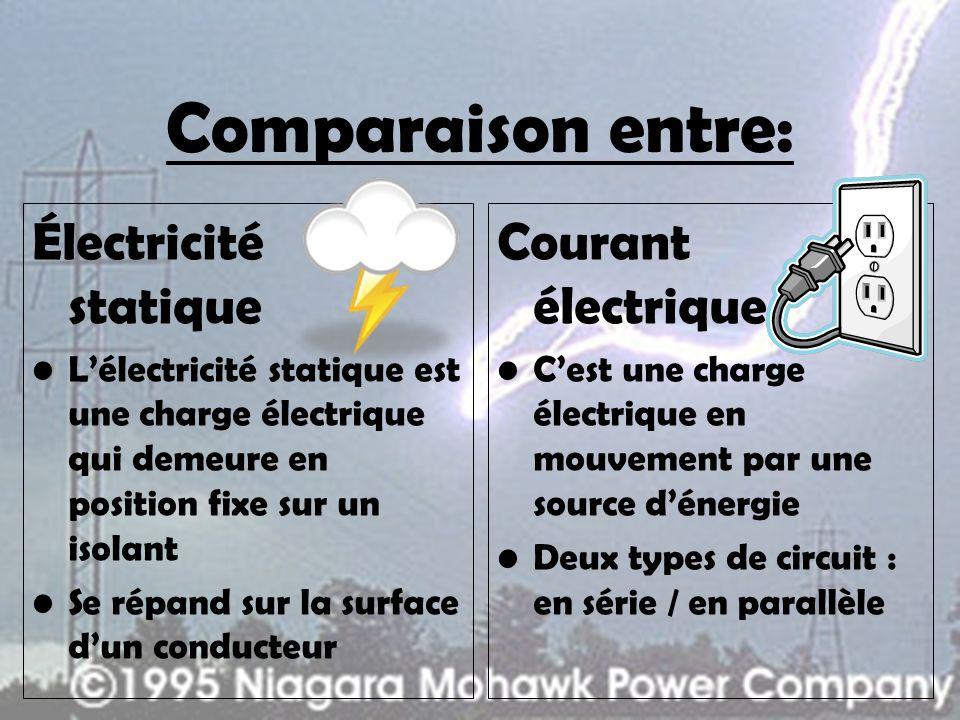 Comparaison entre: Électricité statique Lélectricité statique est une charge électrique qui demeure en position fixe sur un isolant Se répand sur la surface dun conducteur Courant électrique Cest une charge électrique en mouvement par une source dénergie Deux types de circuit : en série / en parallèle