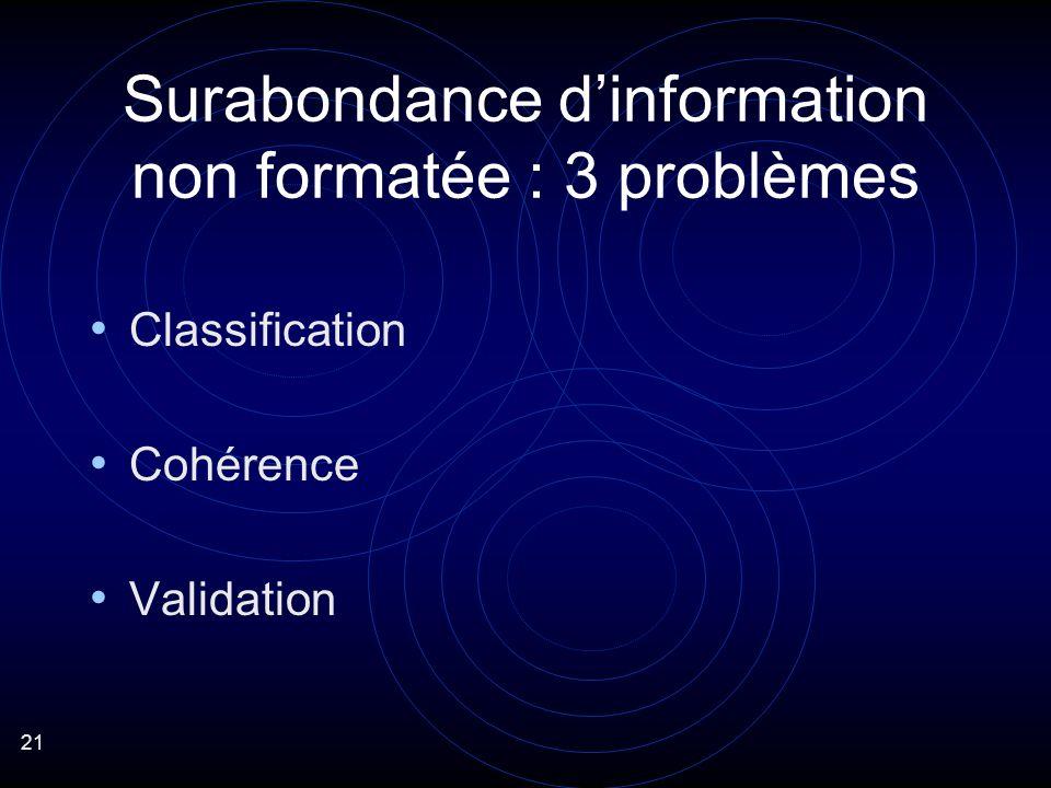21 Surabondance dinformation non formatée : 3 problèmes Classification Cohérence Validation
