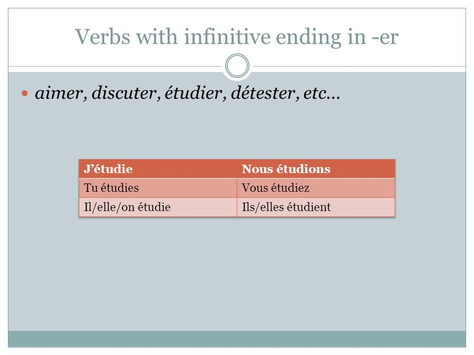 Verbs with infinitive ending in -er aimer, discuter, étudier, détester, etc...