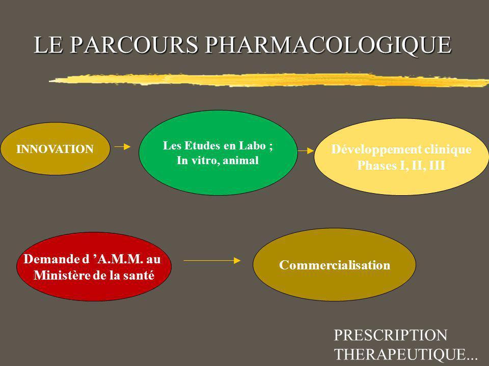 Choix via la Pharmacologie Croyances Essais cliniques AMM Publicité : Média Mode Prescrire PRESCRIPTION