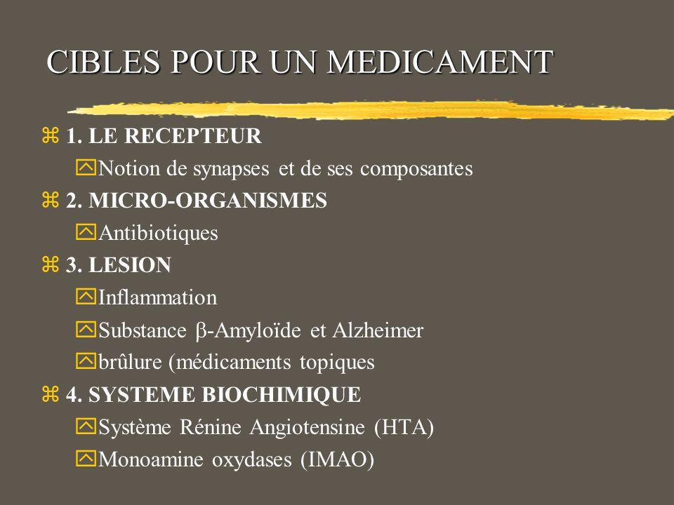 ORIGINE DES MEDICAMENTS zVEGETALE : alcaloïdes (morphine, strychnine…) zANIMALE : kinases (urokinase), Hormone (GH) zSYNTHETIQUE : synthèse chimique totale.