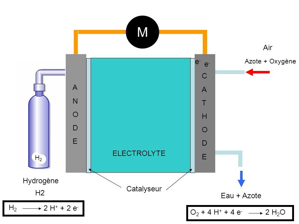 H2 Hydrogène Air Azote + Oxygène ANODEANODE CATHODECATHODE ELECTROLYTE M Catalyseur e-e- e-e- H2H2 H2H2 2 H + + 2 e - Eau + Azote O 2 + 4 H + + 4 e - 2 H 2 O