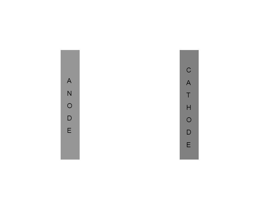 ANODEANODE CATHODECATHODE ELECTROLYTE Catalyseur