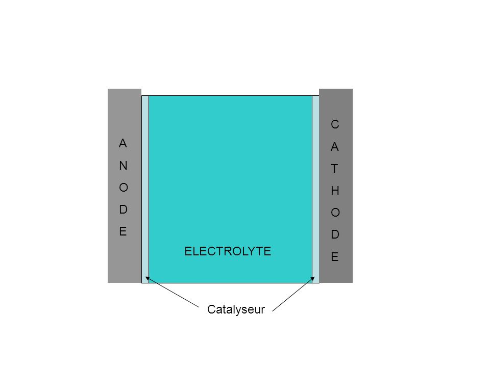 H2 Hydrogène ANODEANODE CATHODECATHODE ELECTROLYTE Catalyseur