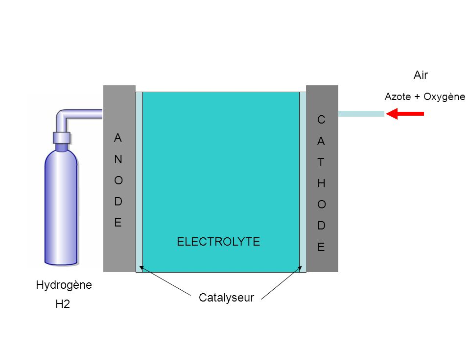 H2 Hydrogène Air Azote + Oxygène ANODEANODE CATHODECATHODE ELECTROLYTE Catalyseur